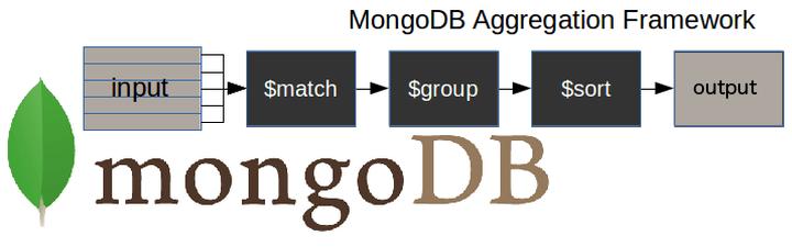 MongoDB Aggregation Pipeline Image