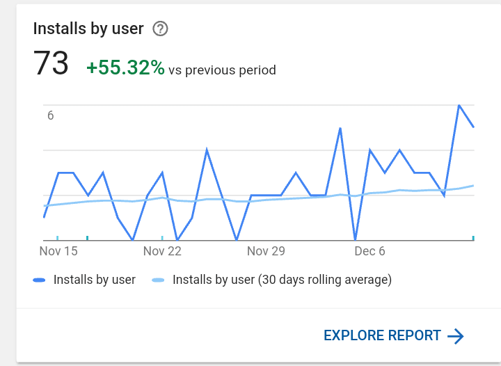Graph on installs per month