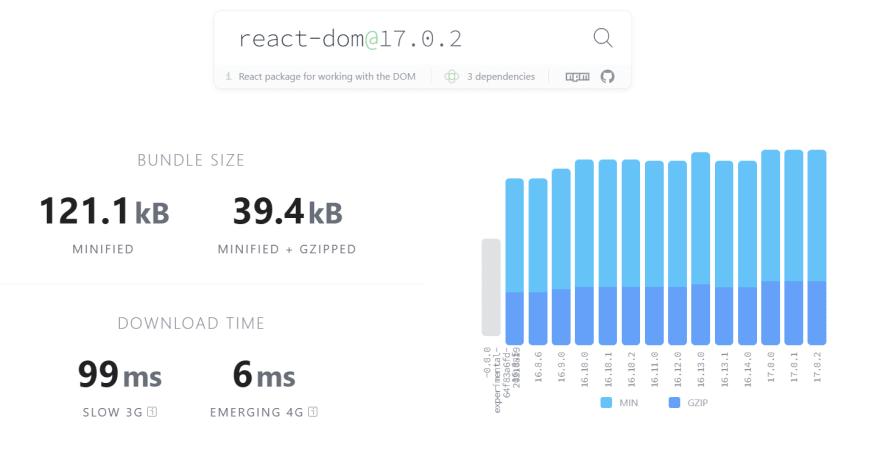 Graph of React's bundle size