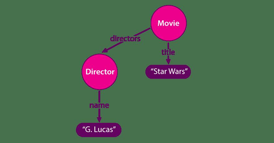 How to visualize your GraphQL schema? - DEV Community 👩 💻👨 💻