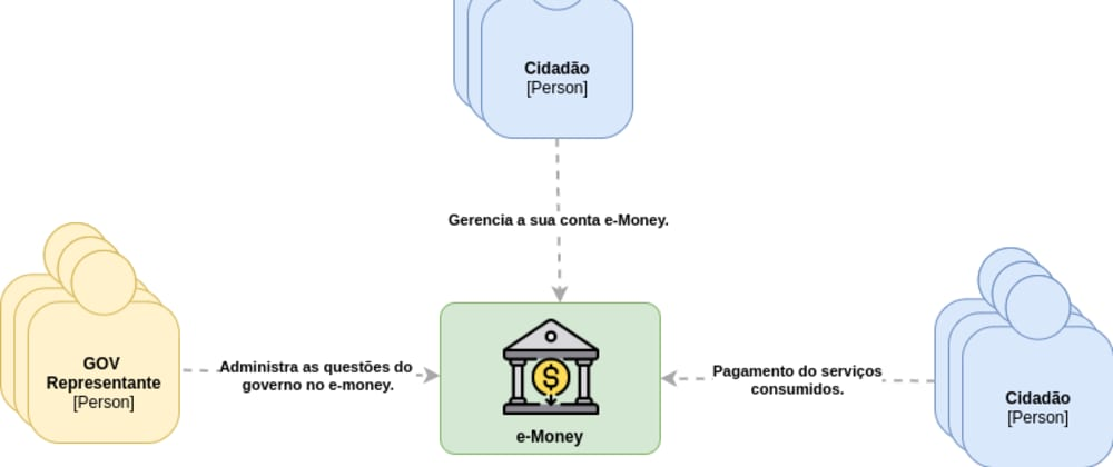 Cover image for [ARCHIVDED] Projeto e-Money: Arquitetura