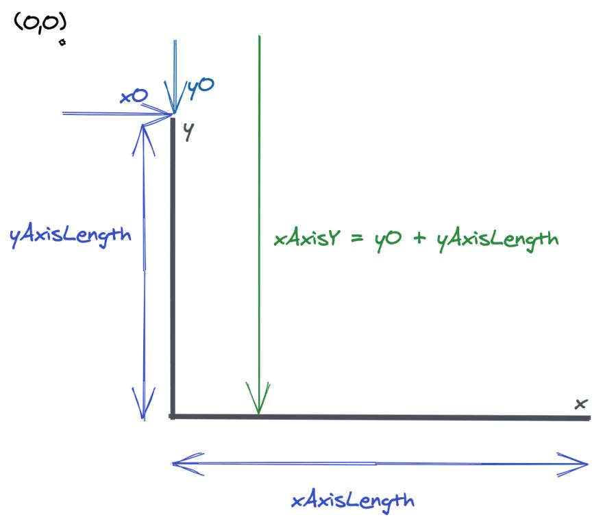 axes-diagram