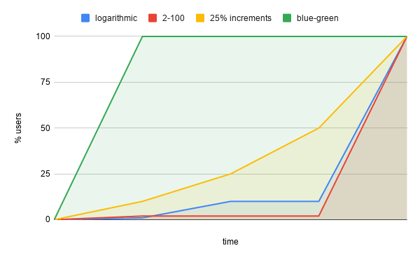 Various canary partitioning strategies