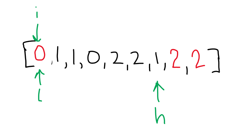 the new arr[0] == 2 so swap again.  high is now == arr[6]