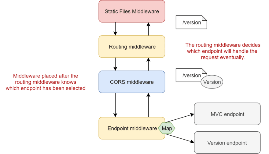 Image of the middleware pipeline splitting at the end of the request