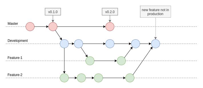 feature branch workflow with development branch