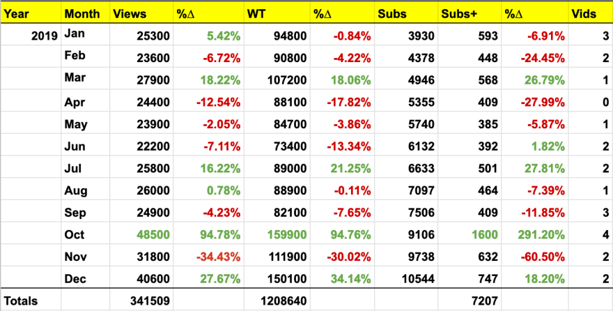 All my YouTube numbers in 2019