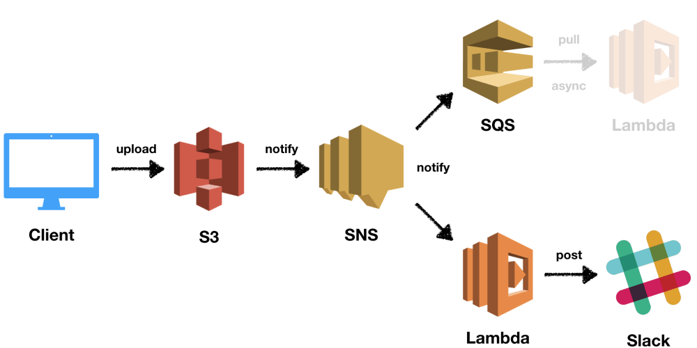 Event Handling in AWS using SNS, SQS, and Lambda - DEV Community