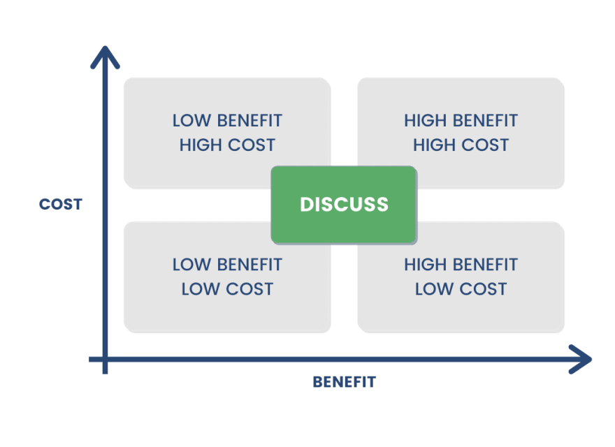 identify aws costs