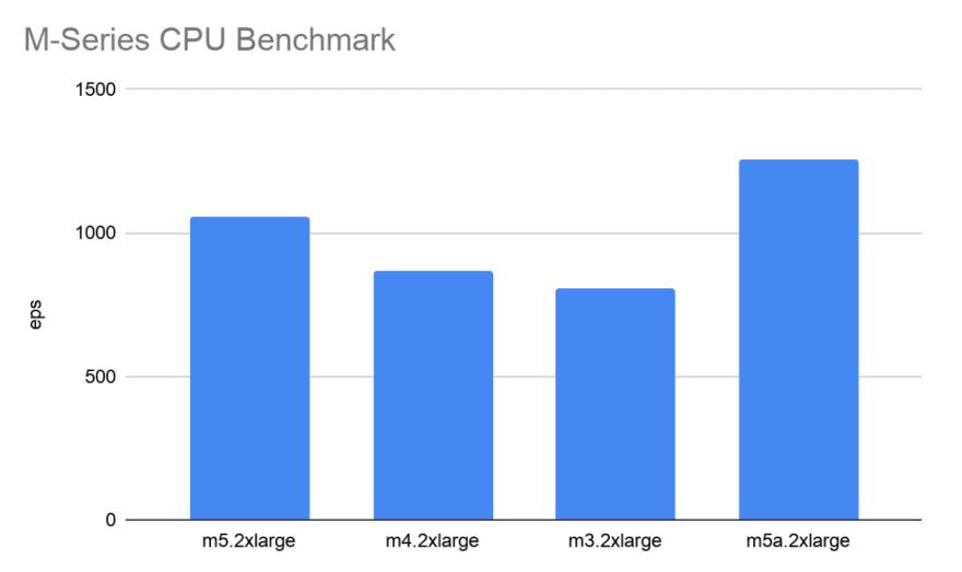 M-Series CPU Performance