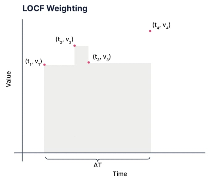 LOCF Weighting. A graph showing value on the y-axis and time on the x-axis.  There are four points:  open parens t 1 comma v 1 close parens to open parens t 4 comma  v 4 close parens spaced unevenly in time on the graph. There is a shaded area on the graph drawn as a series of rectangles. Each rectangle extends from one point to the next in the series and the rectangle is the height of the first point. So the rectangle under points 1 and 2 has the height of point 1 et cetera.