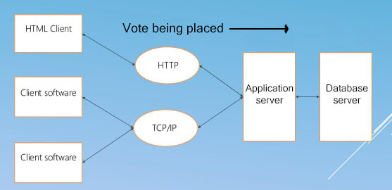 A traditional software based voting architecture.