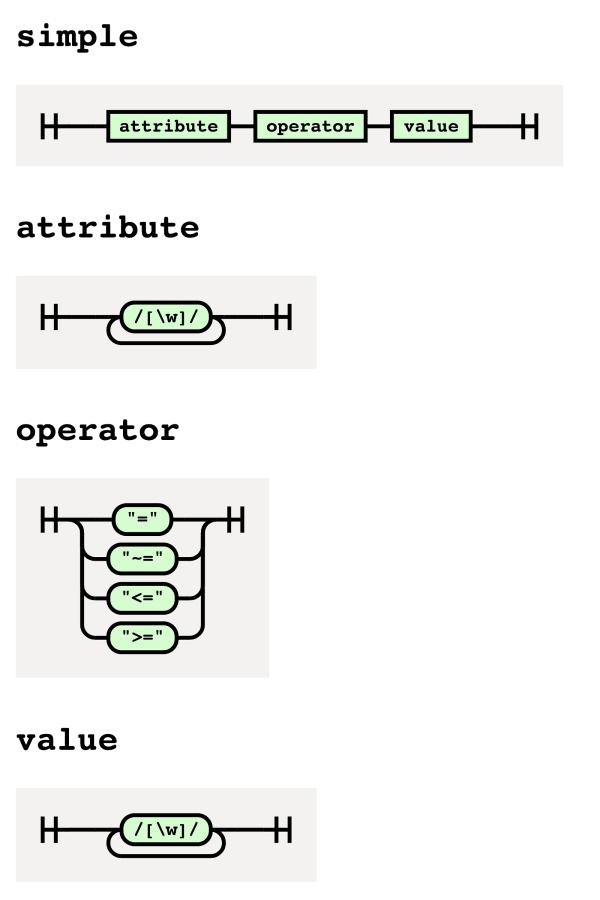 Railroad diagrams help us visualize our grammar.