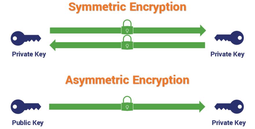 Asymmetric vs Symmetric encryption pgp