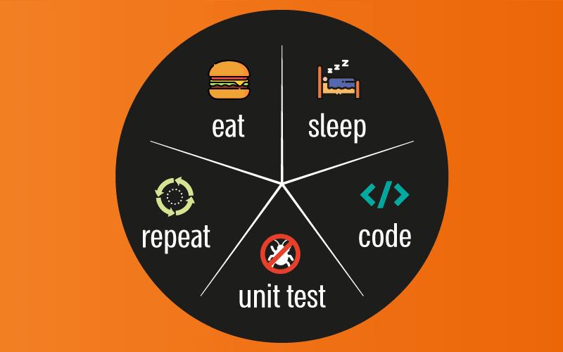 Eat, Sleep, Code, Unit Test