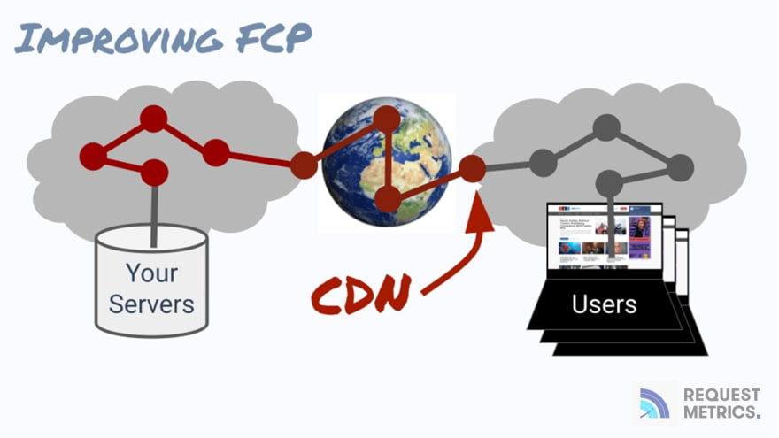 Saving Network Hops with a CDN