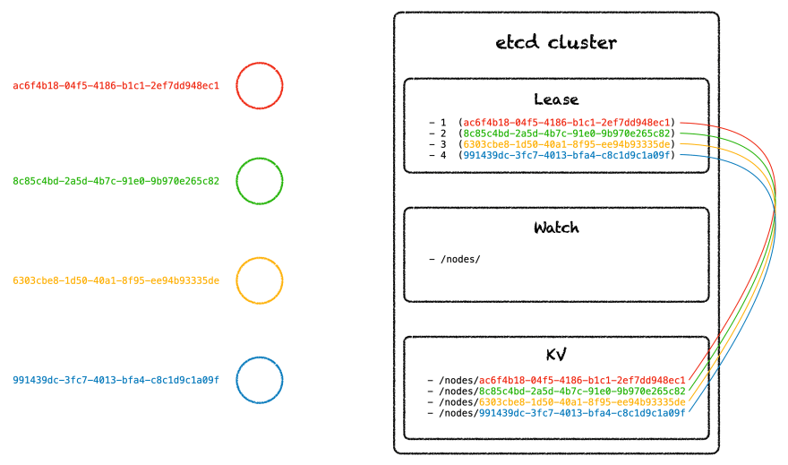 four node cluster with etcd leases, watches, and key value store