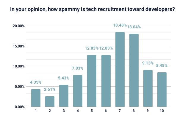 tech recruitment spam scale