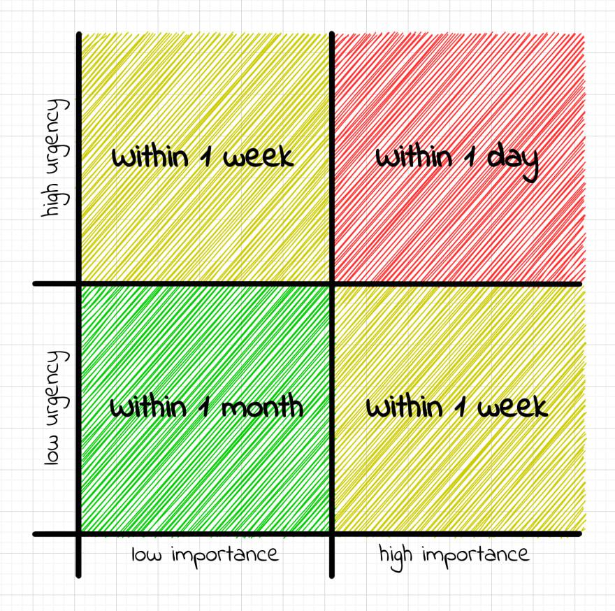 Adjusted version of the Eisenhower matrix