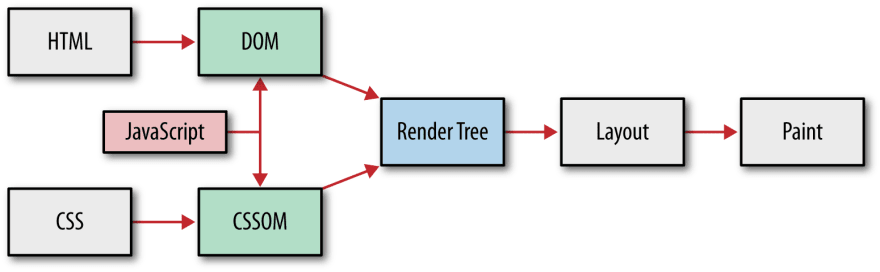 Browser's render pipeline