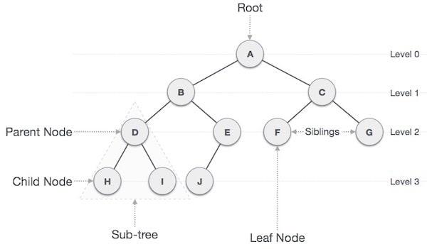 binary_tree