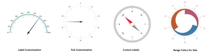 Custom Axes in WinUI Radial Gauge
