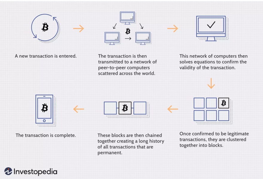 What is hyperleder fabric blochchain?-blockchain