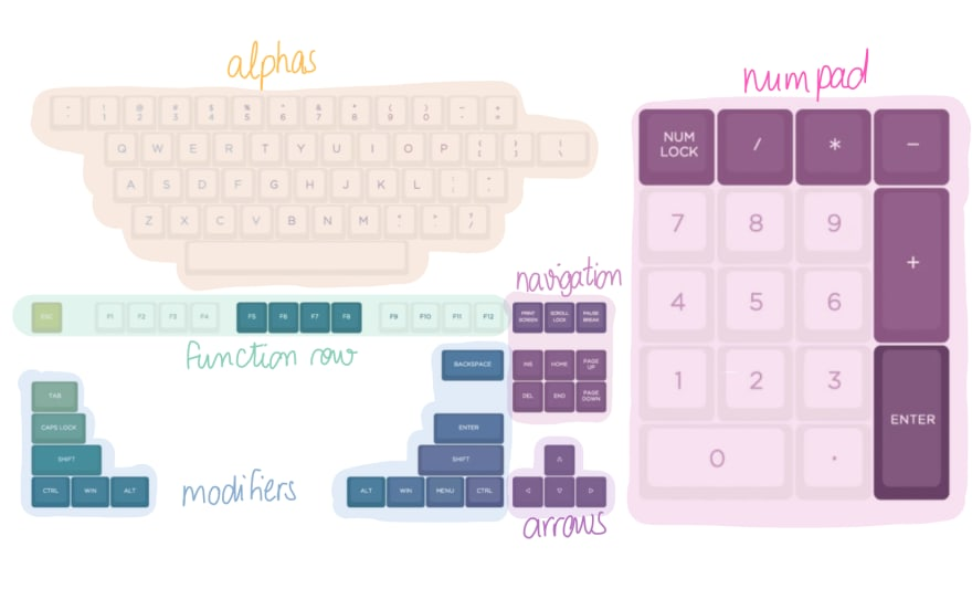 The sections of a keyboard