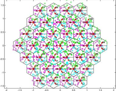 Source: CSIRO: Simulations of Ultra-dense small cell networks