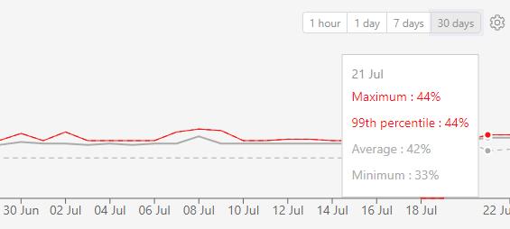 Dashbird - memory usage stats