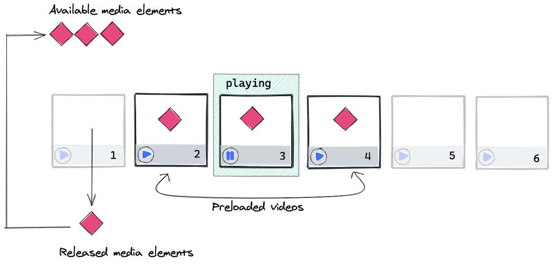 Diagram showing 3 allocated media elements in a media pool