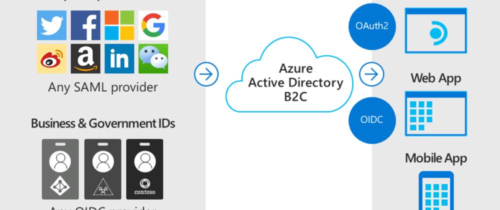 Cover image for Azure AD B2C: Una gran bala de plata