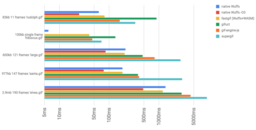Speeds of fastgif vs other approaches in a log graph