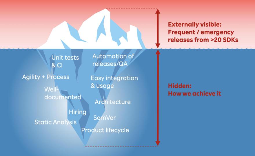 The SDK delivery iceberg