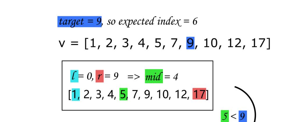 Cover image for Binary search algorithm illustration