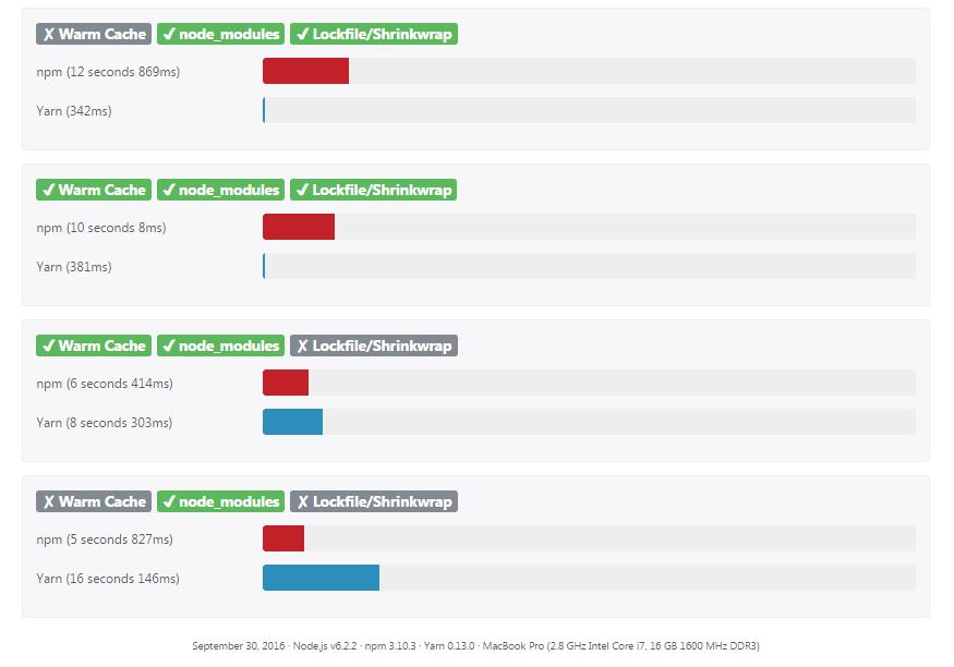Benchmark NPM / YARN (source: [https://yarnpkg.com/en/compare](https://yarnpkg.com/en/compare))