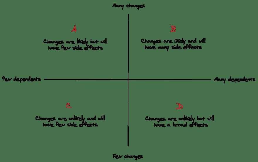 Diagram changes v effects