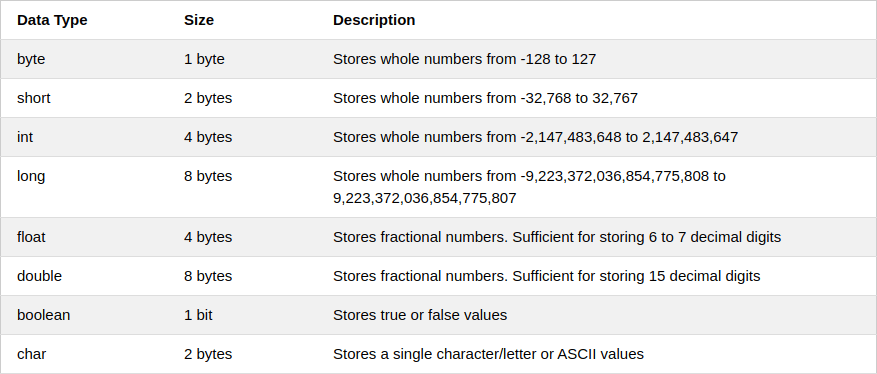 Java Primitive Data Types