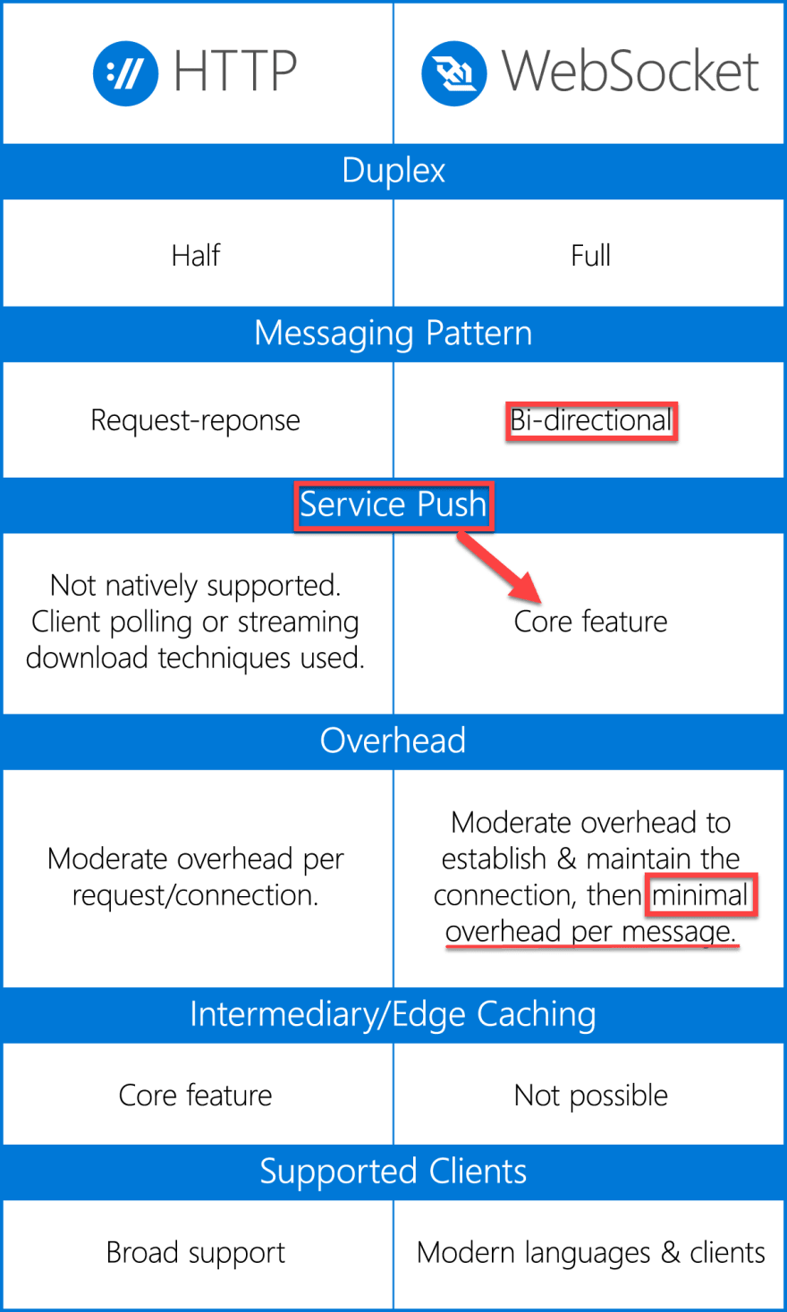 Image depicting the differences between HTTP and WebSockets
