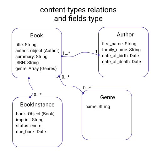 contents type relations