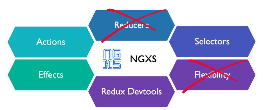 Cover image for Why I didn't just use NgRx, NGXS or Subjects in a Service