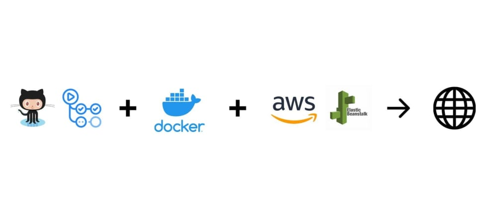 Cover image for Complete guide on deploying a Docker application (React) to AWS Elastic Beanstalk using Docker Hub and Github Actions
