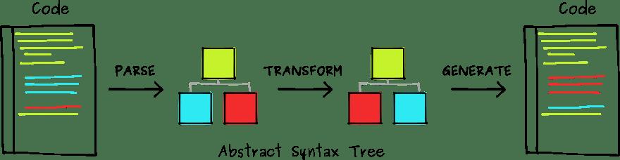 How a transpiler works