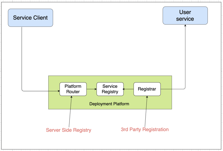 Service discovery via deployment infrastructure with service registry.png