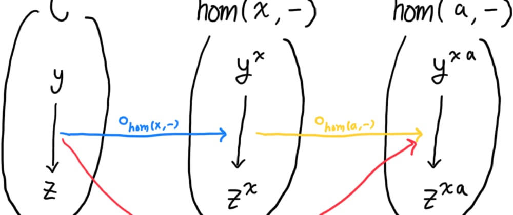 Cover image for Composition of Function Composition - (.).(.)