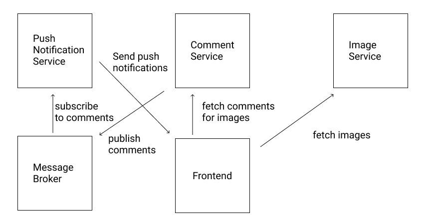 A simplified illustration of the interaction of core services within a system