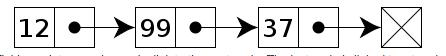 Singly . linked list javascript
