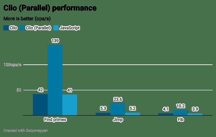 Clio parallel performance