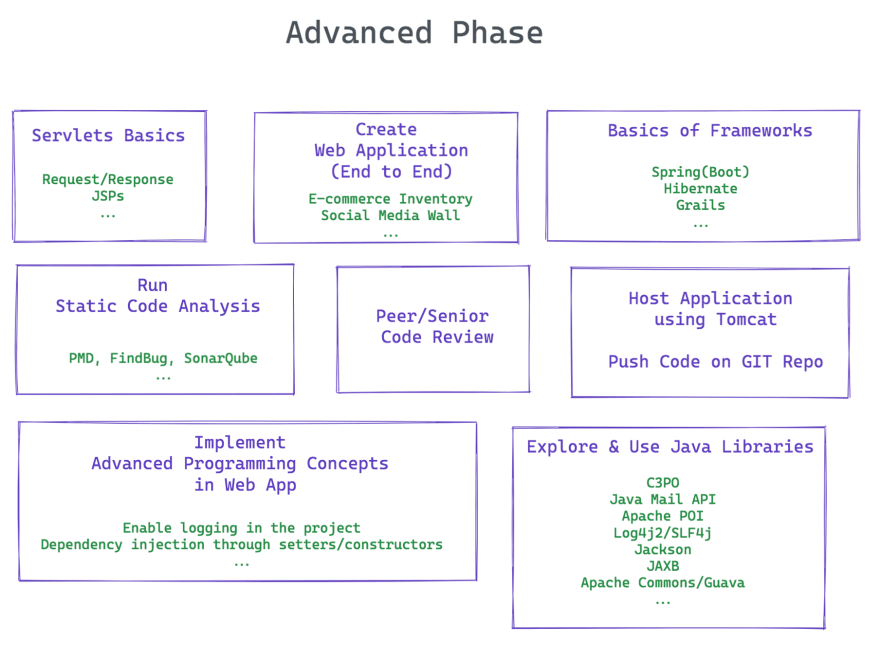Advanced Phase