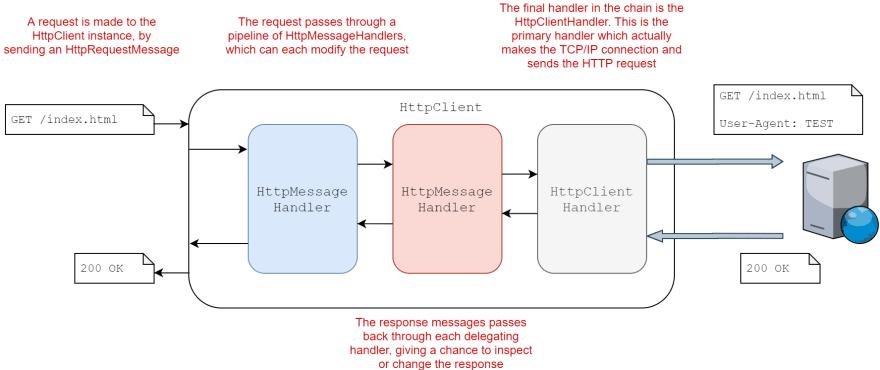 HttpClient and HttpClientHandler pipeline